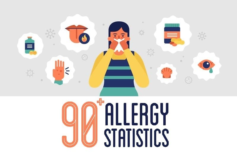 Allergy Statistics - Featured Image