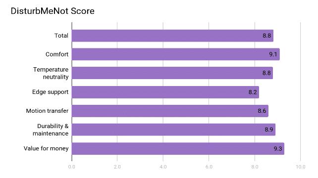 Helix Mattress Review - Rating