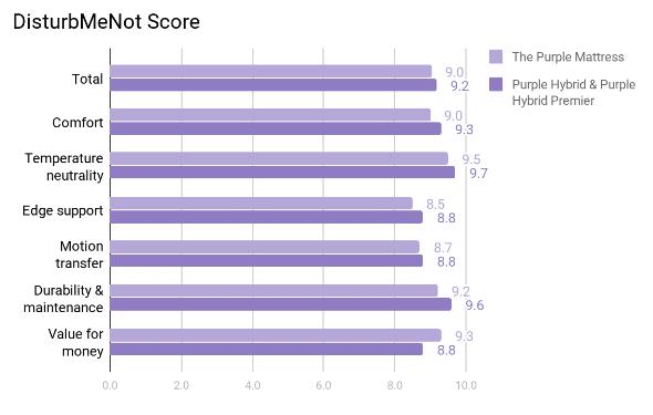 Purple Mattress Review - Scores