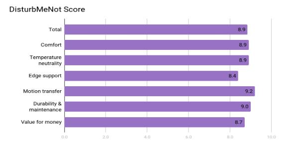 Layla Mattress Review - Score