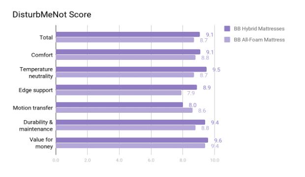 Brooklyn Bedding Mattress Review - Score