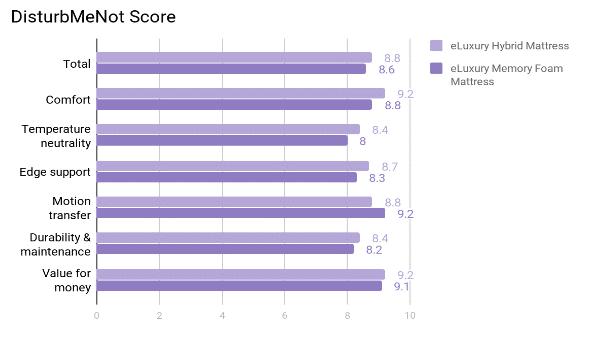eLuxury Mattress Review - Score