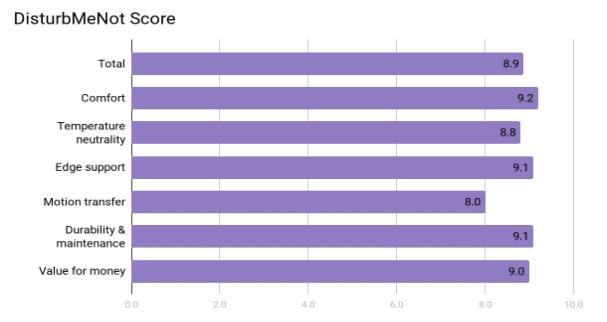 Saatva Mattress Review - Score